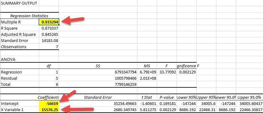 Regression Data Analysis