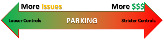 Pros and Cons of Parking Resitrictions in Community associations