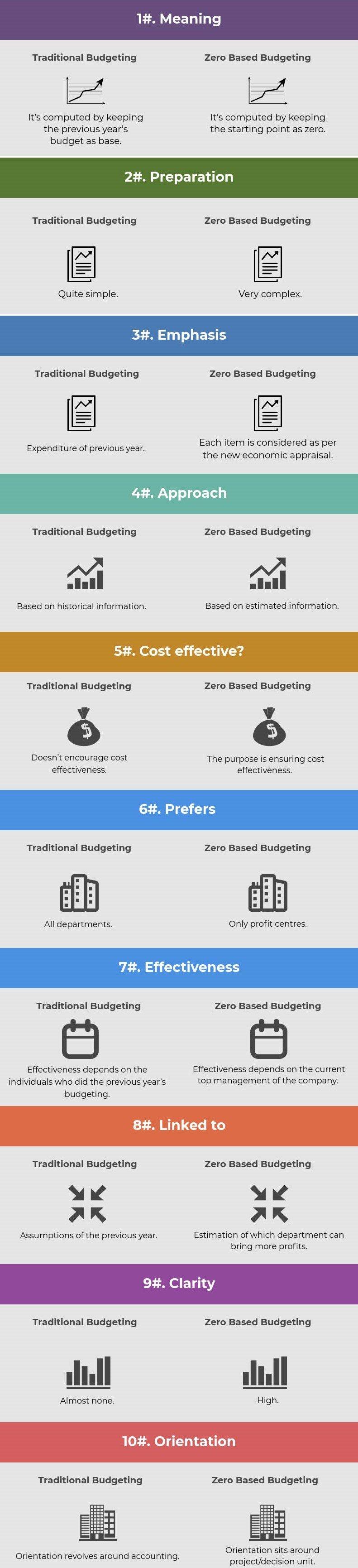 Traditional-budgeting-vs-Zero-based-budgeting